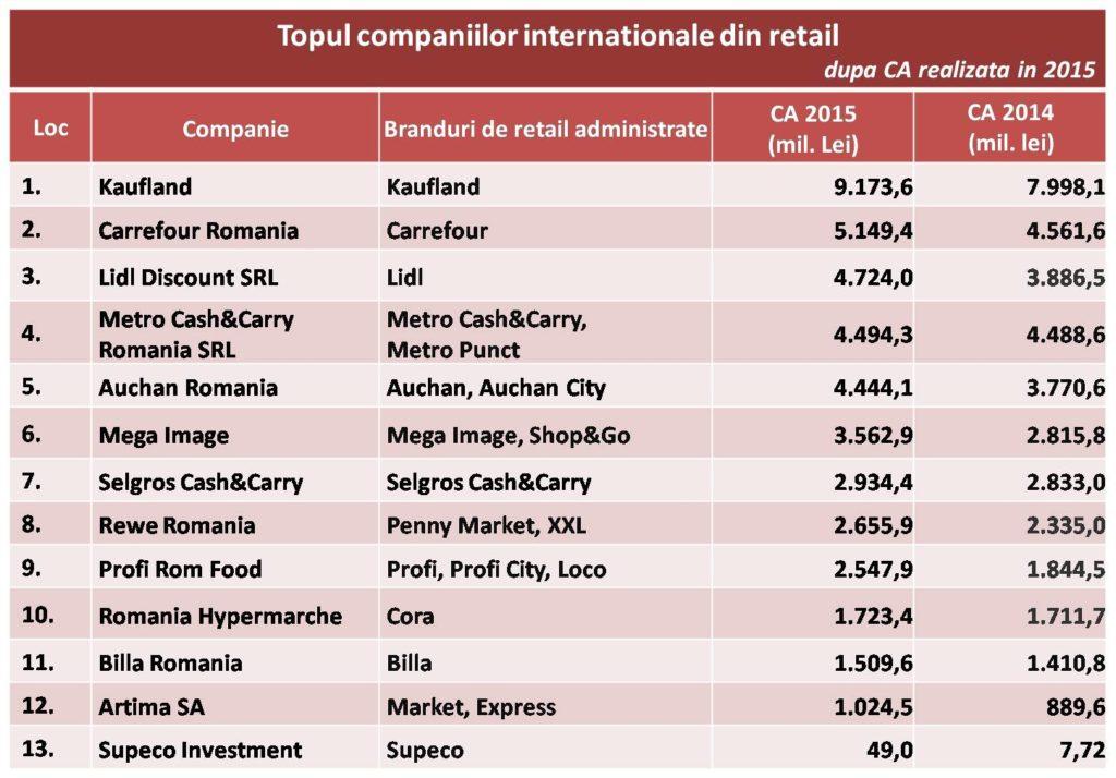 top retaileri1