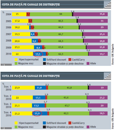 Harta Retailului Modern Din Bulgaria Modernbuyer Revista