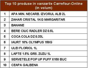 top_10produse