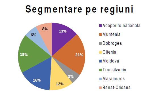segmentare-pe-regiuni
