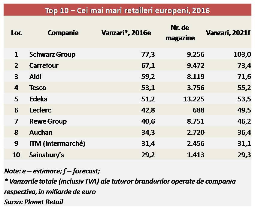 top-10-retaileri